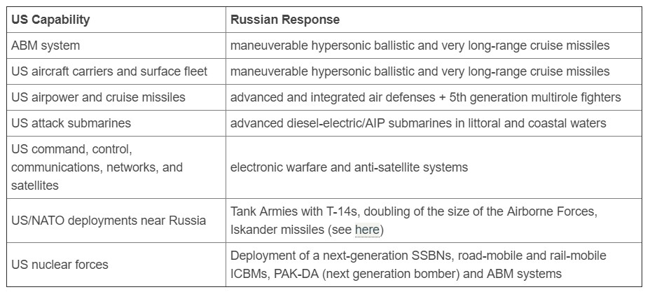 """The Saker: """"The other new revolutionary Russian weapons"""""""