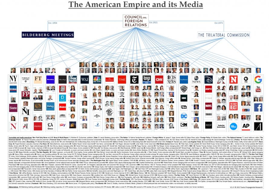 Turkish State Media Exposes The American Empire & Its Media