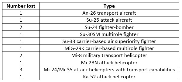 Russian Military Campaign in Syria 2015-2018