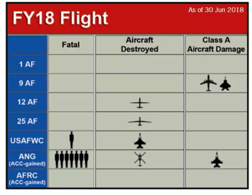US European Command Admits $123M RQ-4 Global Hawk Drone Crashed Off Spain