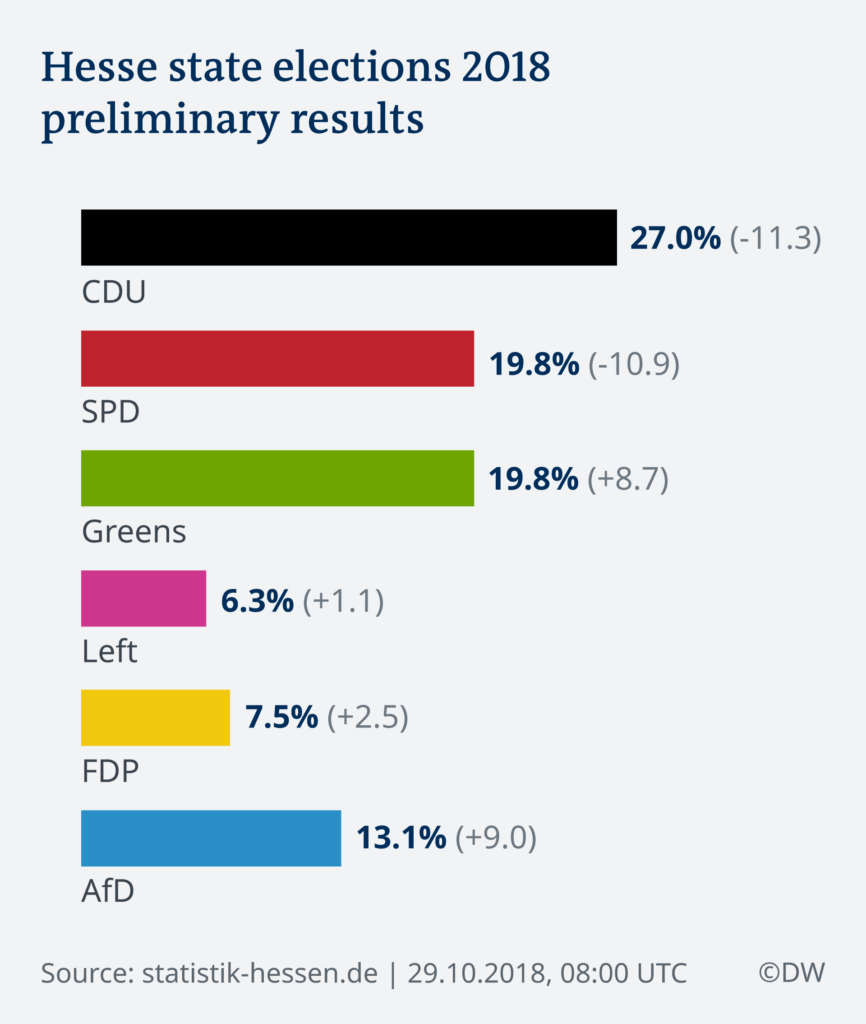 Anti-Establishment Parties Continue To Gain Momentum In Germany