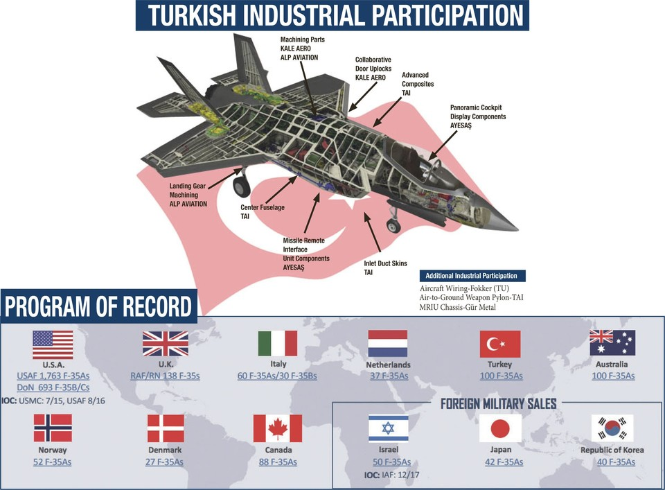 Blocking F-35 Delivery To Turkey, U.S. May Cause 18-24-Month-Long Break In Jet Production