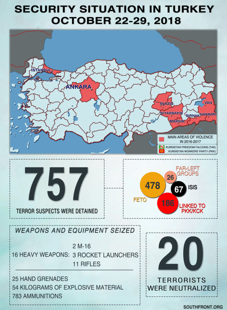 Interior Ministry: 20 'Terrorists' Were Neutralized, 757 'Terrorist Suspects' Were Detained In Turkey On October 22-29