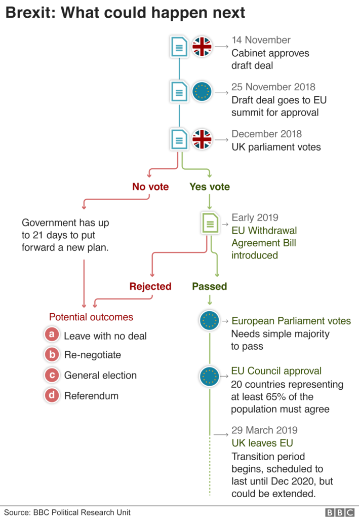 Theresa May's Soft Brexit Deal Causes Another Political Crisis