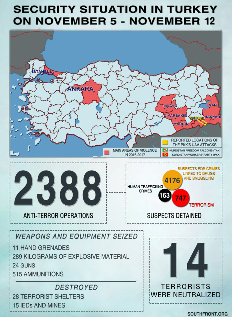 Security Situation In Turkey On November 5 – November 12, 2018 (Infographics)