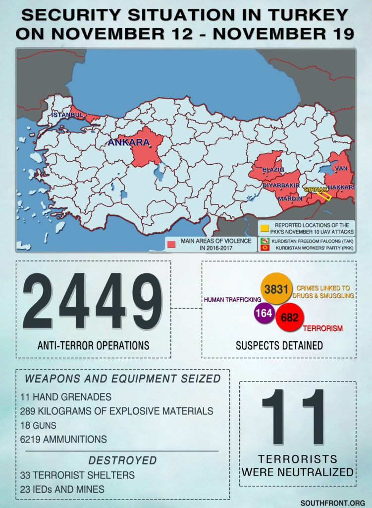 Security Situation In Turkey On November 12 – November 19, 2018 (Infographics)