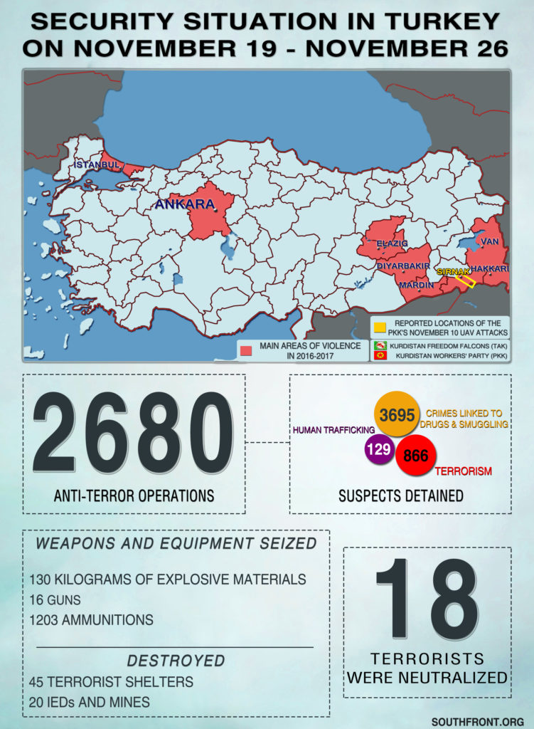 Security Situation In Turkey On November 19 – November 26, 2018 (Infographics)
