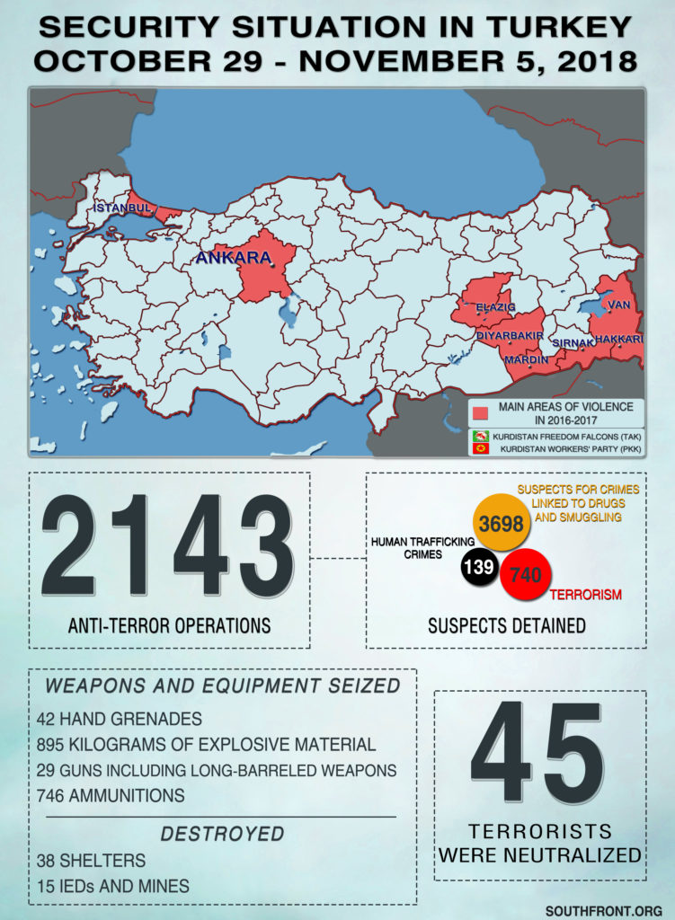 Security Situation In Turkey On October 29 - November 5, 2018 (Infographics)