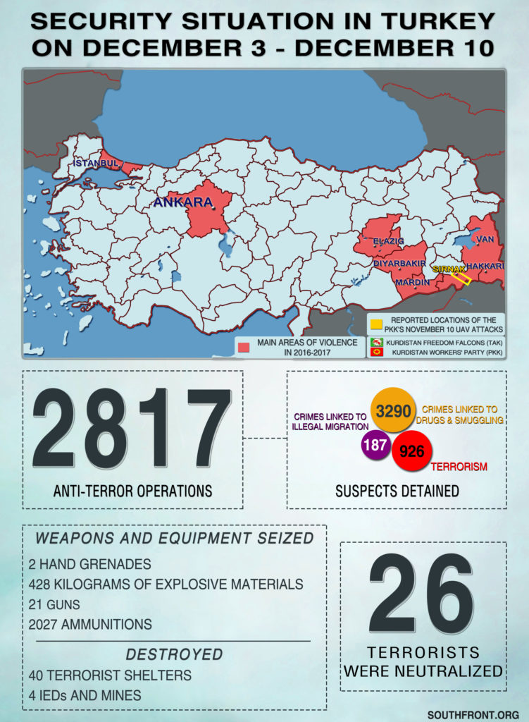 Security Situation In Turkey On December 3 - December 10, 2018 (Infographics)