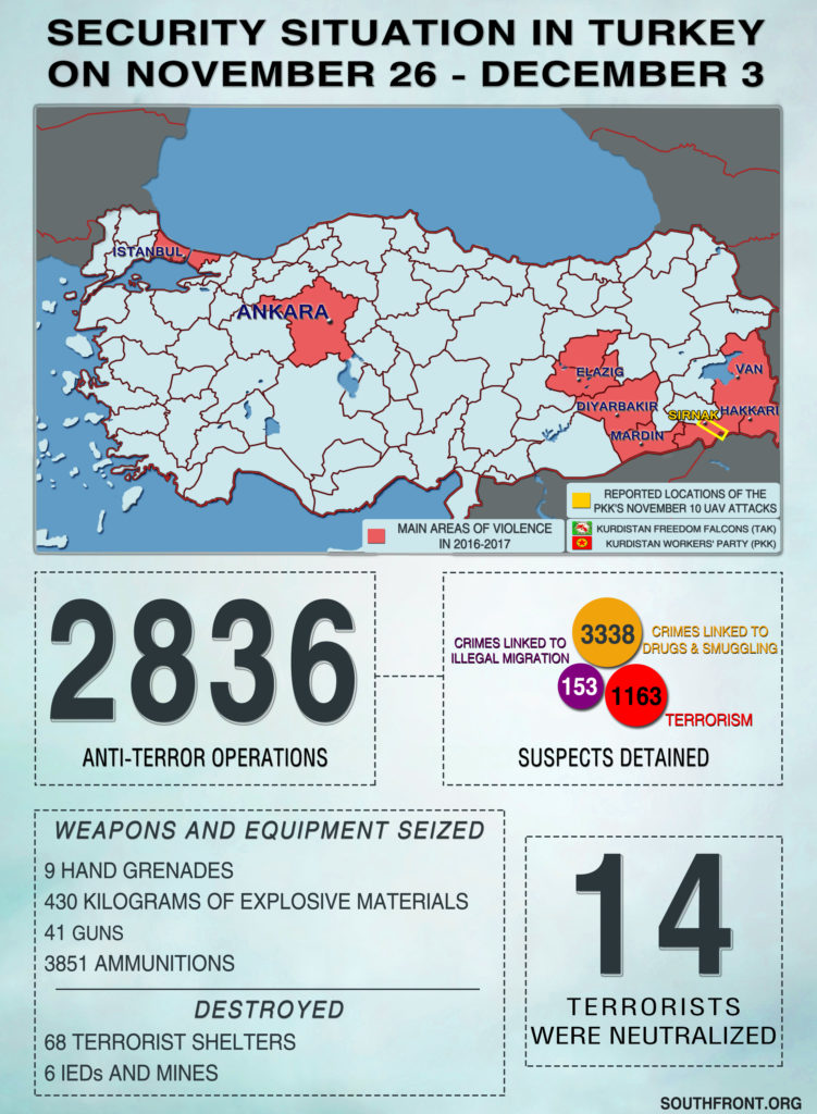 Security Situation In Turkey On November 26 – December 3, 2018 (Infographics)