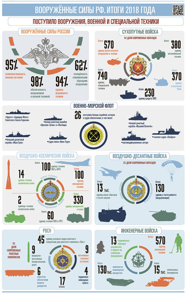 In Numbers: Deliveries Of Equipment To Russian Armed Forces In 2018