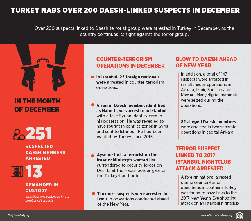 Turkish Security Forces Arrested 251 Suspected ISIS Members In December