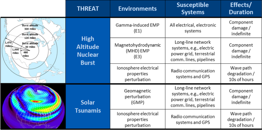 """China, Russia Preparing For """"Blackout Warfare"""" With """"Super-EMP"""" Bombs"""