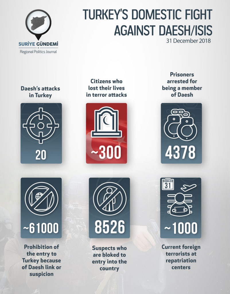 Turkey's 'Fight Against ISIS' In Numbers (Infographics)