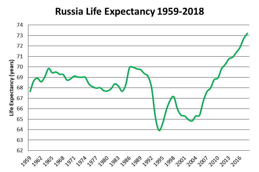 Russian Demographics in 2019