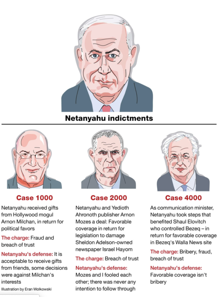 Israeli Attorney General Indicts Netanyahu On Charges Of Bribery, Fraud & Breach Of Trust