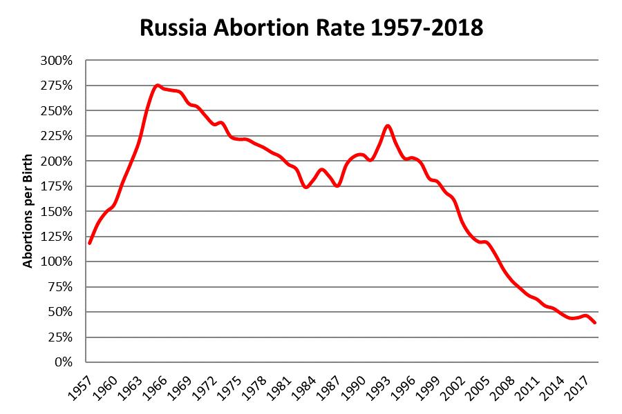 Russian Demographics in 2019