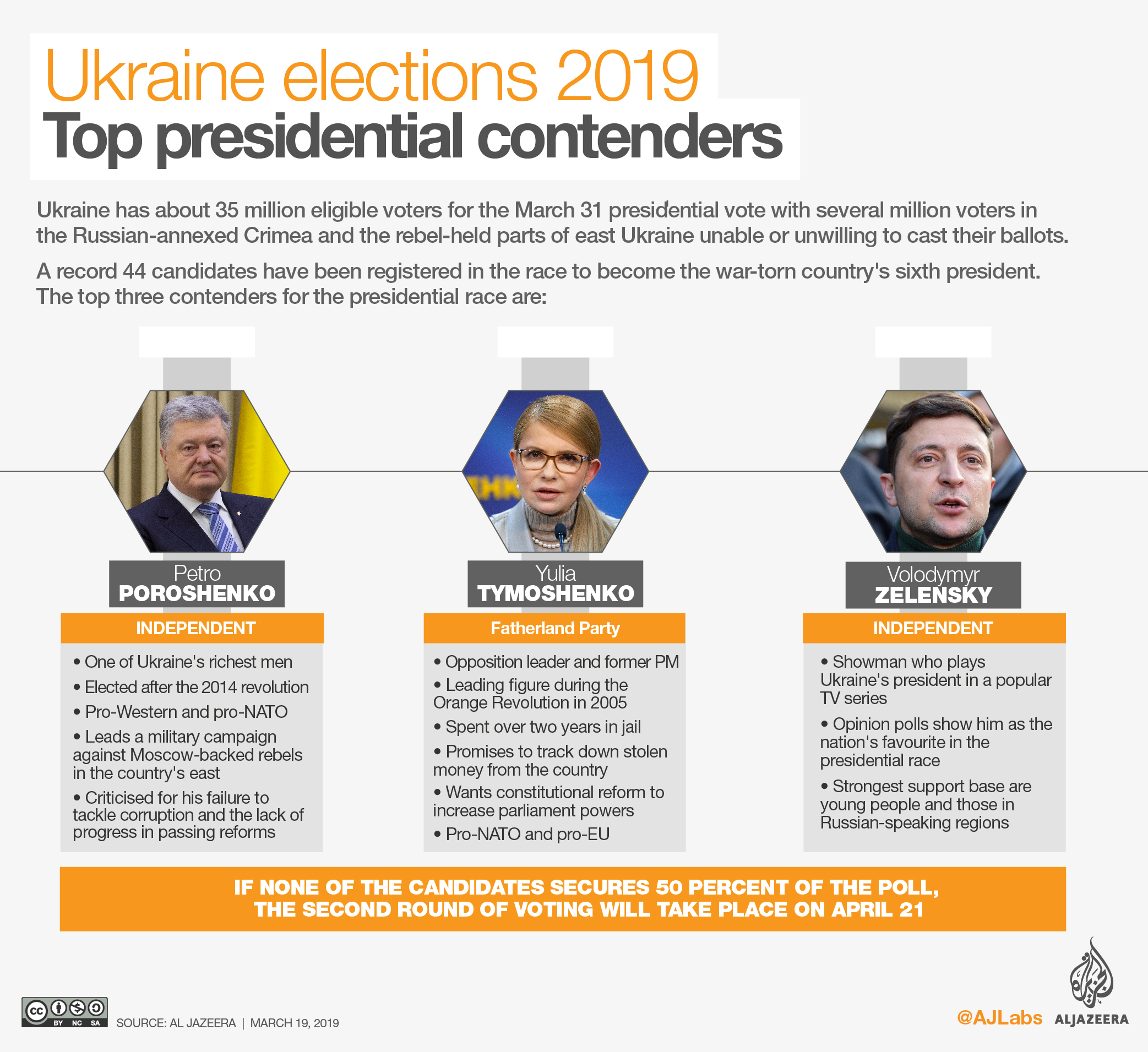 Ukrainian Election Day: Comedian and Freshman Politician Leads Early Polls