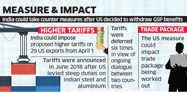 India To Impose Higher Tarrifs On $10.6 Billion Of US Imports In Response To Removal Of GSP Designation