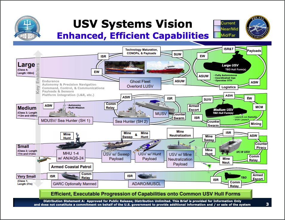 US Navy to Award Contract For New Medium Unmanned Surface Vehicle: USNI