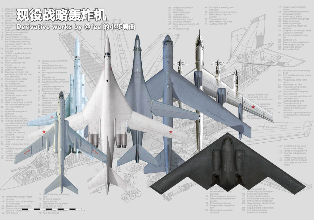 Visual Comparison Of US, Chinese And Russian Strategic Bombers