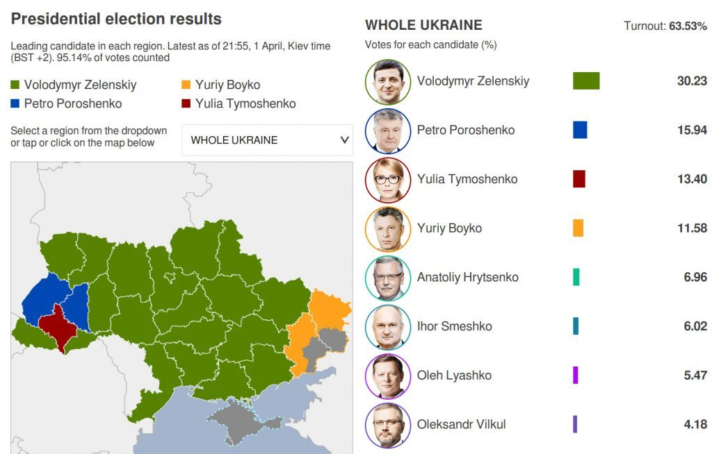 The Saker: A few initial thoughts about the first round of the Ukrainian Presidential election