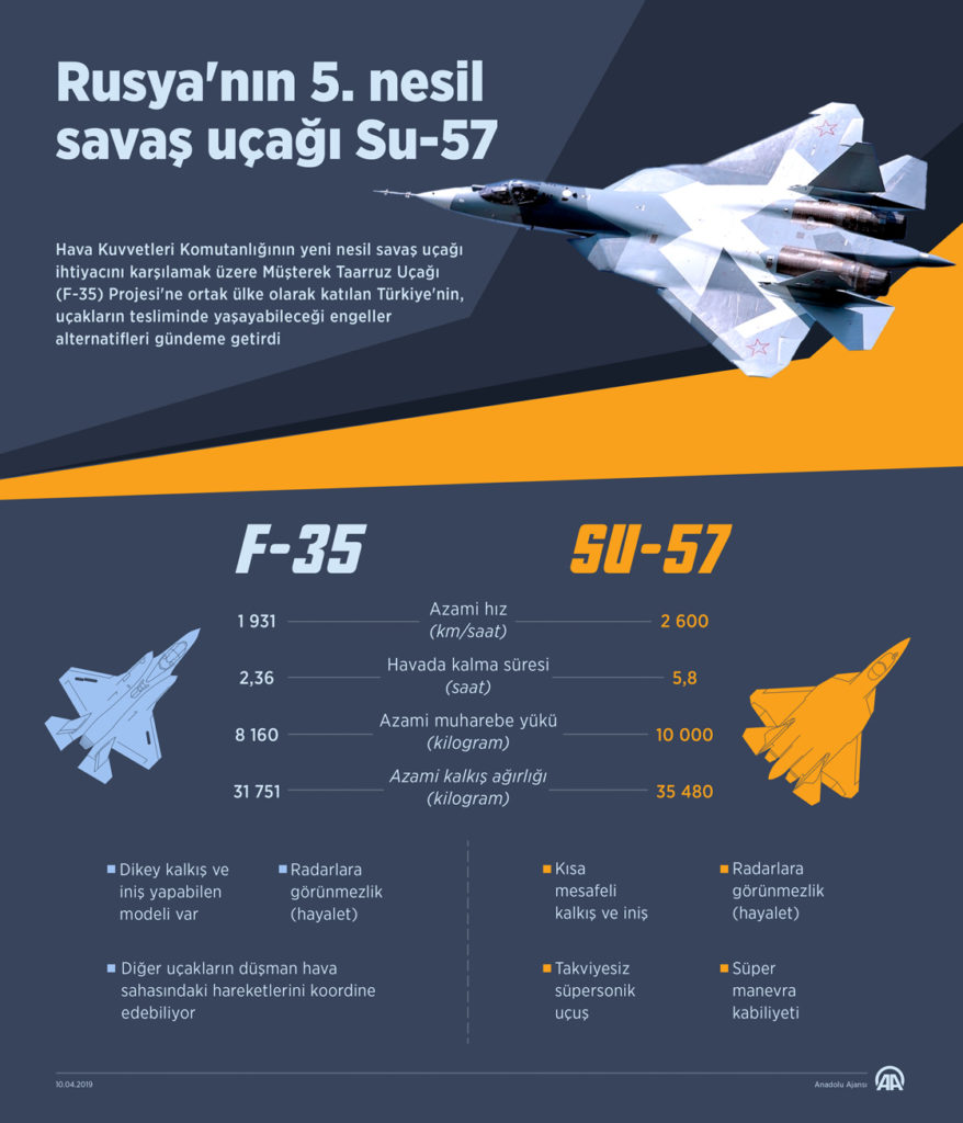 Turkish State Media Fuels Speculations That Ankara May Buy Su-57 Istead Of F-35