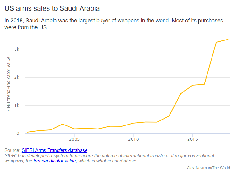 Saudi Arabia Went On Arms Buying Rampage Over Past 2 Years: Study