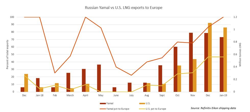 """Shell Pulled Out Of Baltic LNG Project, Because """"Putin's Judo Partner"""" Was Added To The Deal: Reuters"""