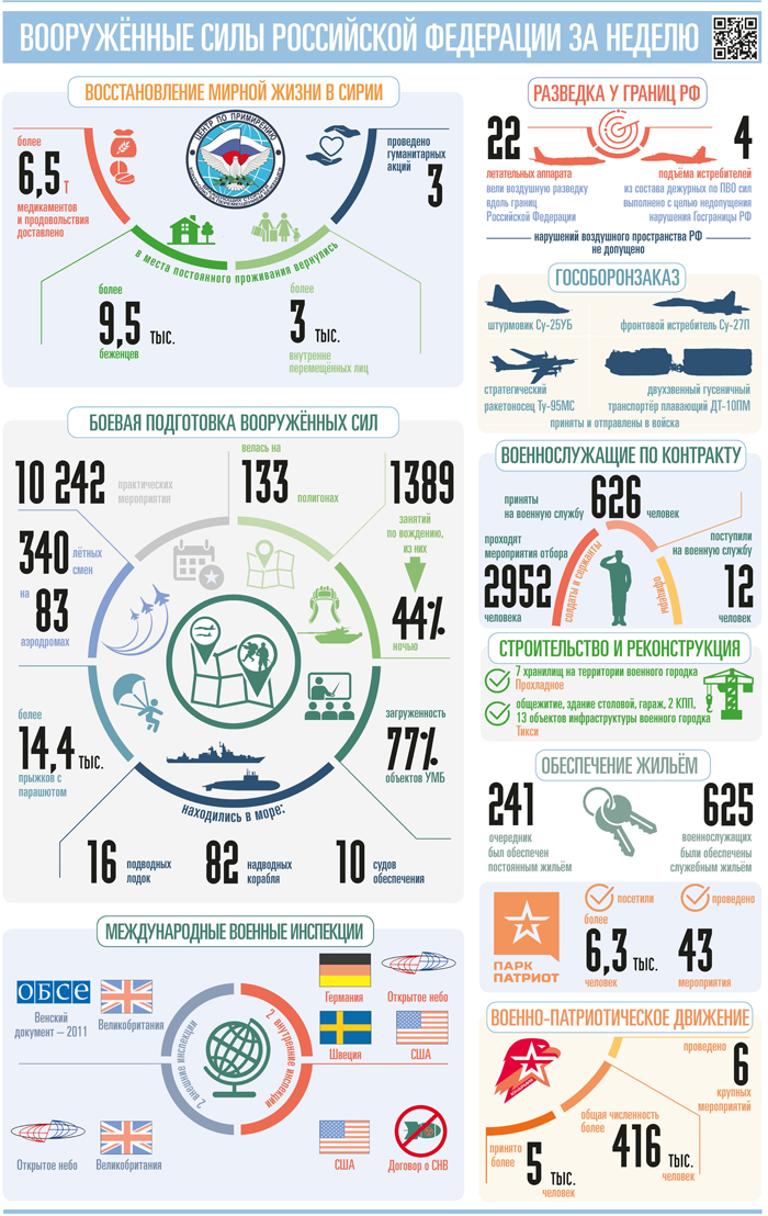 Activities Of Russian Armed Forces Between April 6th And 19th
