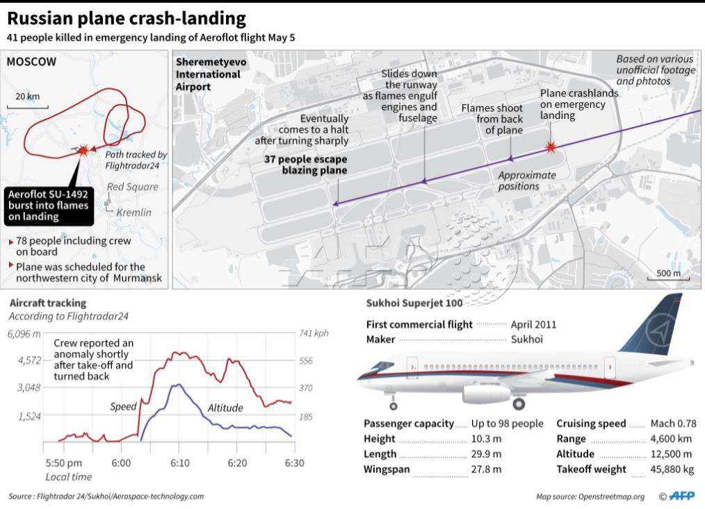 Fatal Incompetence And Social Irresponsibility: Superjet-100 Tragedy In Moscow