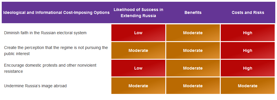 RAND Corporation Releases Own Roadmap To Russia's Dissolution