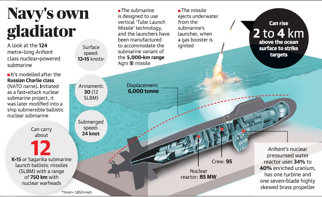 India's $3 Billion Nuclear Submarine Almost Sunk Because Someone Left Hatch Opened: Report