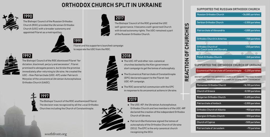 Orthodox Church Split In Ukraine Enters New Stage (Infographics)