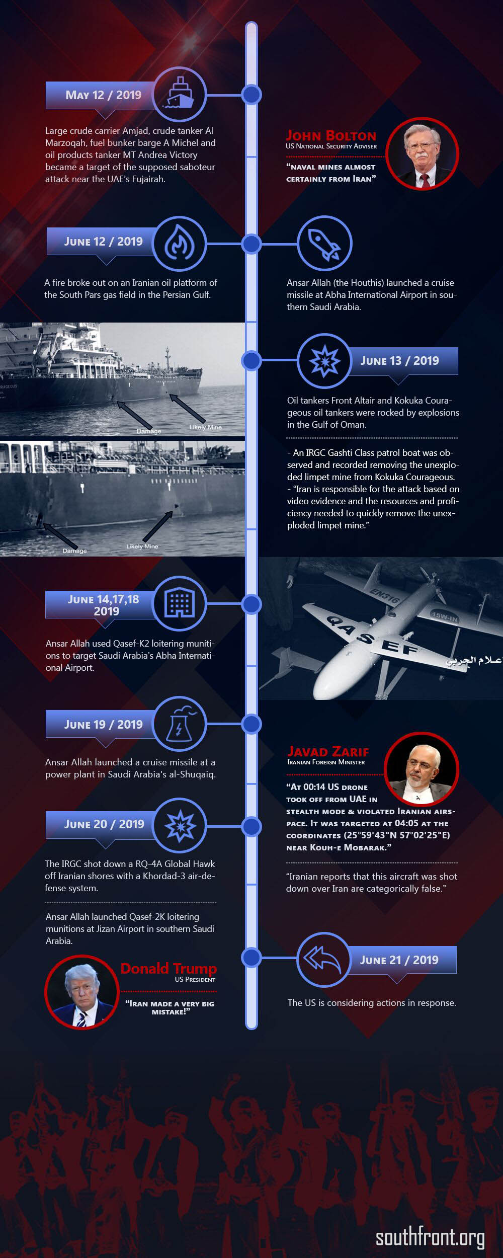 Timeline Of Escalation In Persian Gulf Region (Infographics)