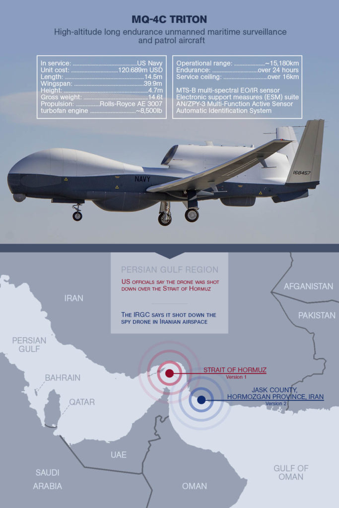 U.S. Claims Iran Shot Down Its UAV Over International Waters Says It Was RQ-4A Global Hawk