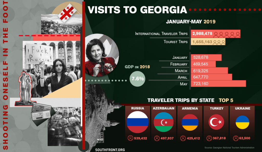 Georgia's Anti-Russian Hysteria Delivered Blow To Its Own Economy (Infographics)
