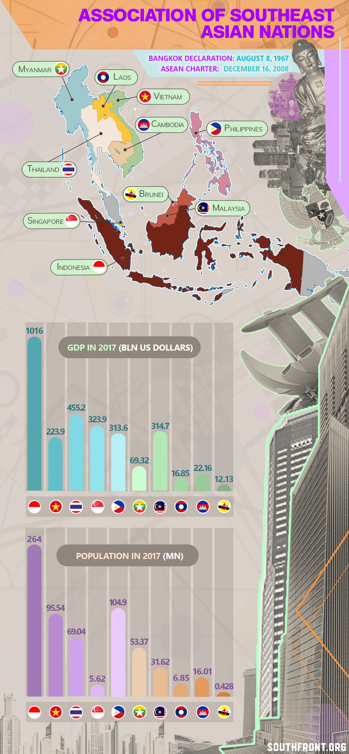 Association Of Southeast Asian Nations (Infographics)