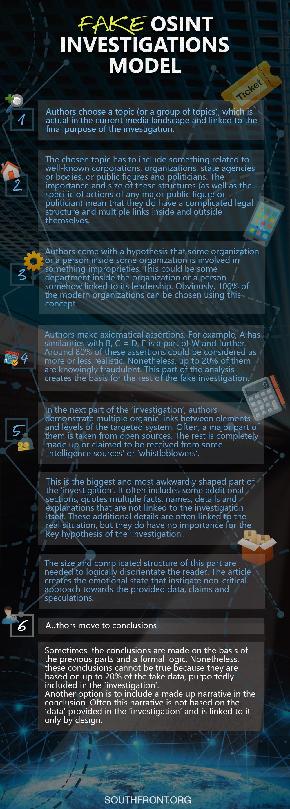 Fake OSINT Investigations Model (Infographics)