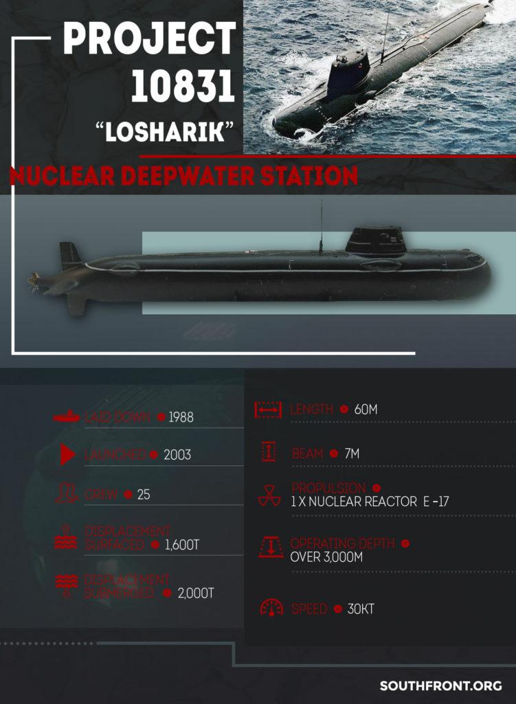 "Project 10831 ""Losharik"" Nuclear Deepwater Station (Infographics)"