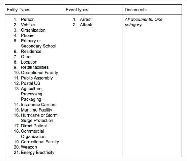 Palantir's User Guide: Mass Surveillance Made Simple