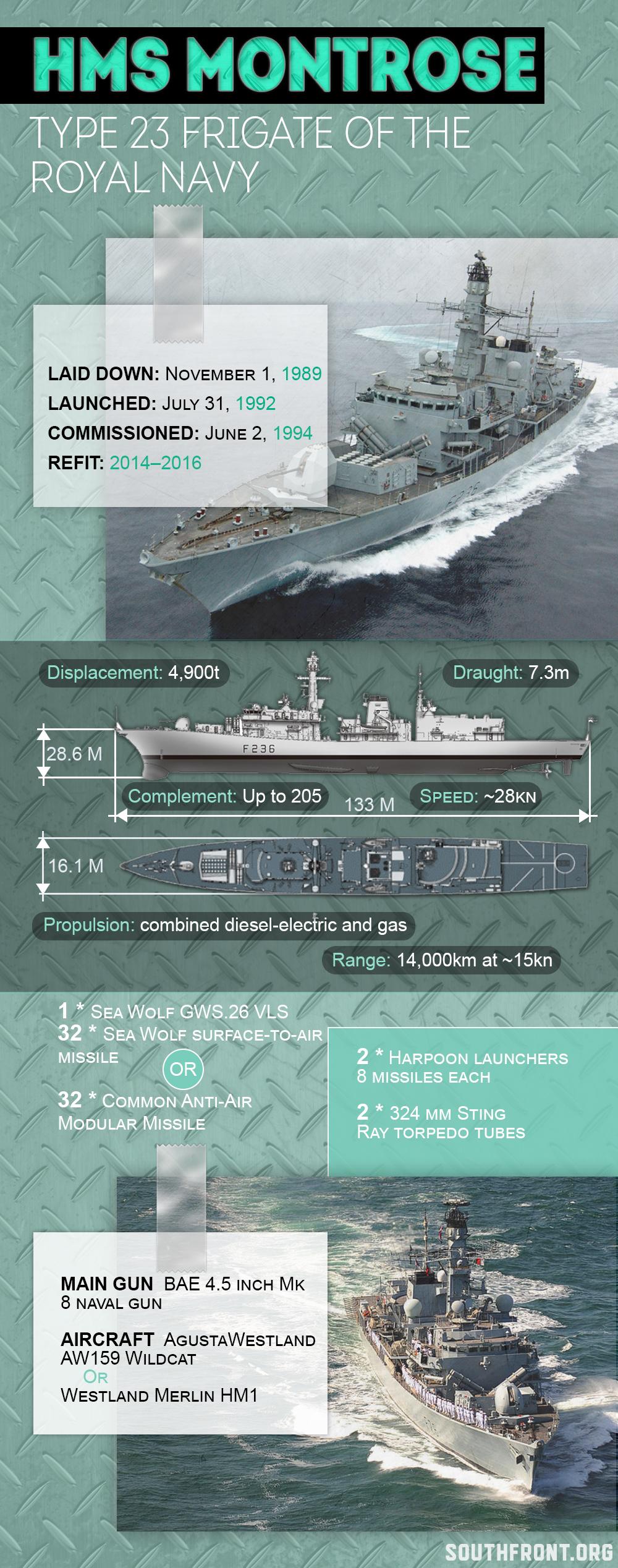 Royal Navy's HMS Montrose (Infographics)
