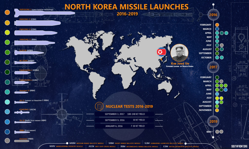 North Korea Missile Launches In 2016-2019 (Infographics)