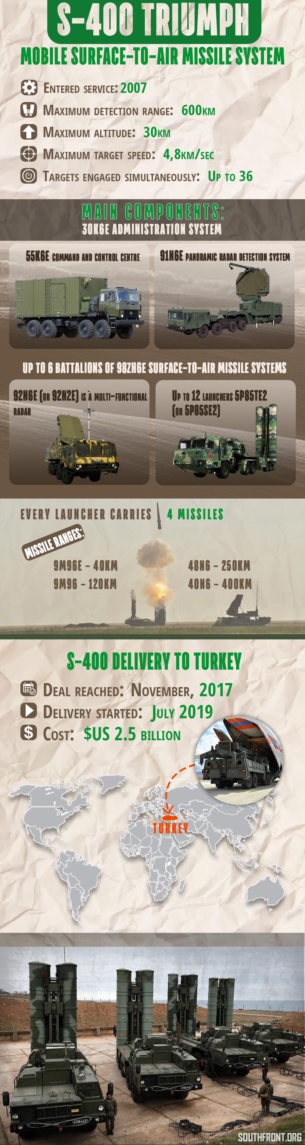 Chicken Kiev Meets Cold Turkey: Black Sea Axis Emerges?