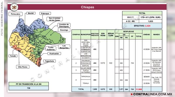 Official: The militarization of Chiapas, Oaxaca, Guerrero and the Yucatan Peninsula
