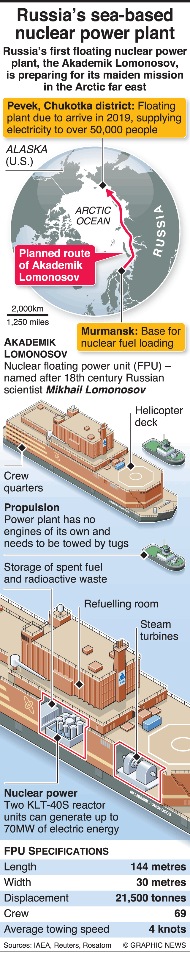 Russia's Floating Nuclear Power Plant Starts Shift In Global Energy Industry