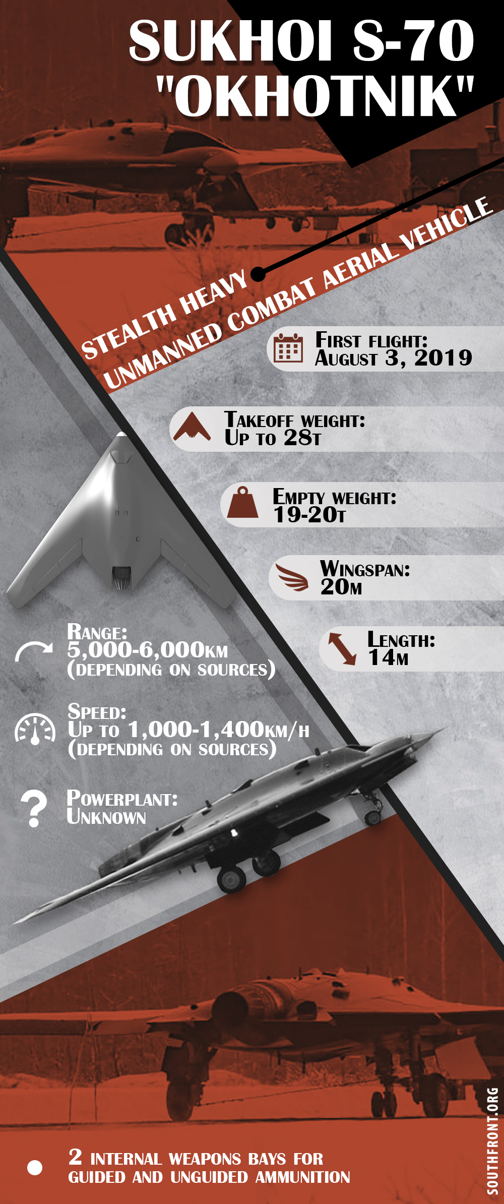Russia's Okhotnik Heavy Unmanned Combat Aerial Vehicle (Infographics)