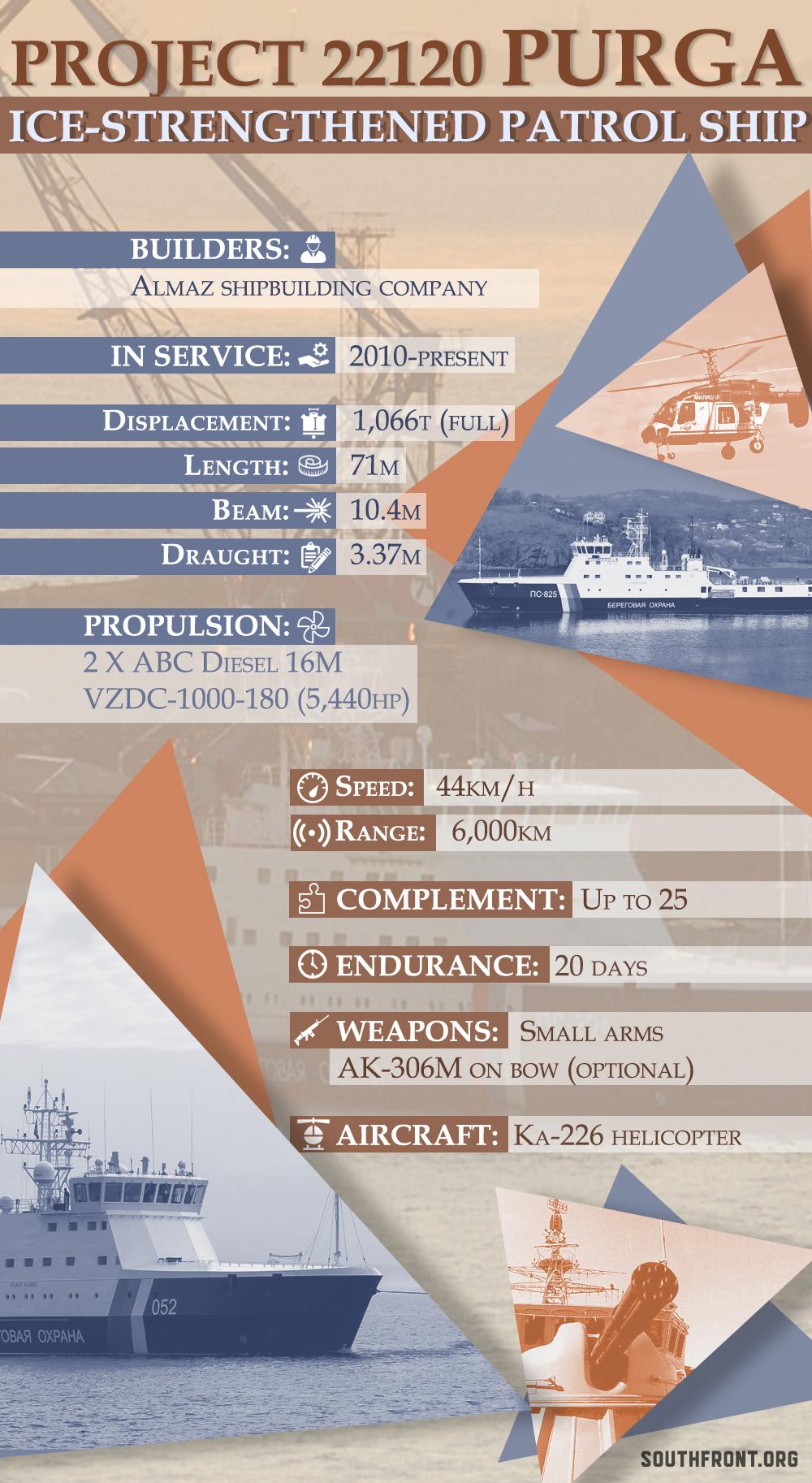 Russia's Project 22120 Purga Patrol Ship (Infographics)