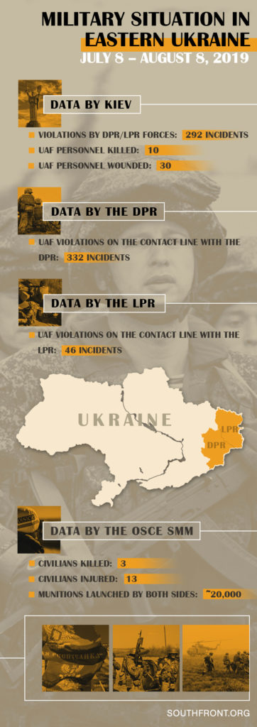 """Military Situation in Eastern Ukraine, Before and After the """"Harvest"""" Ceasefire (Infographics)"""
