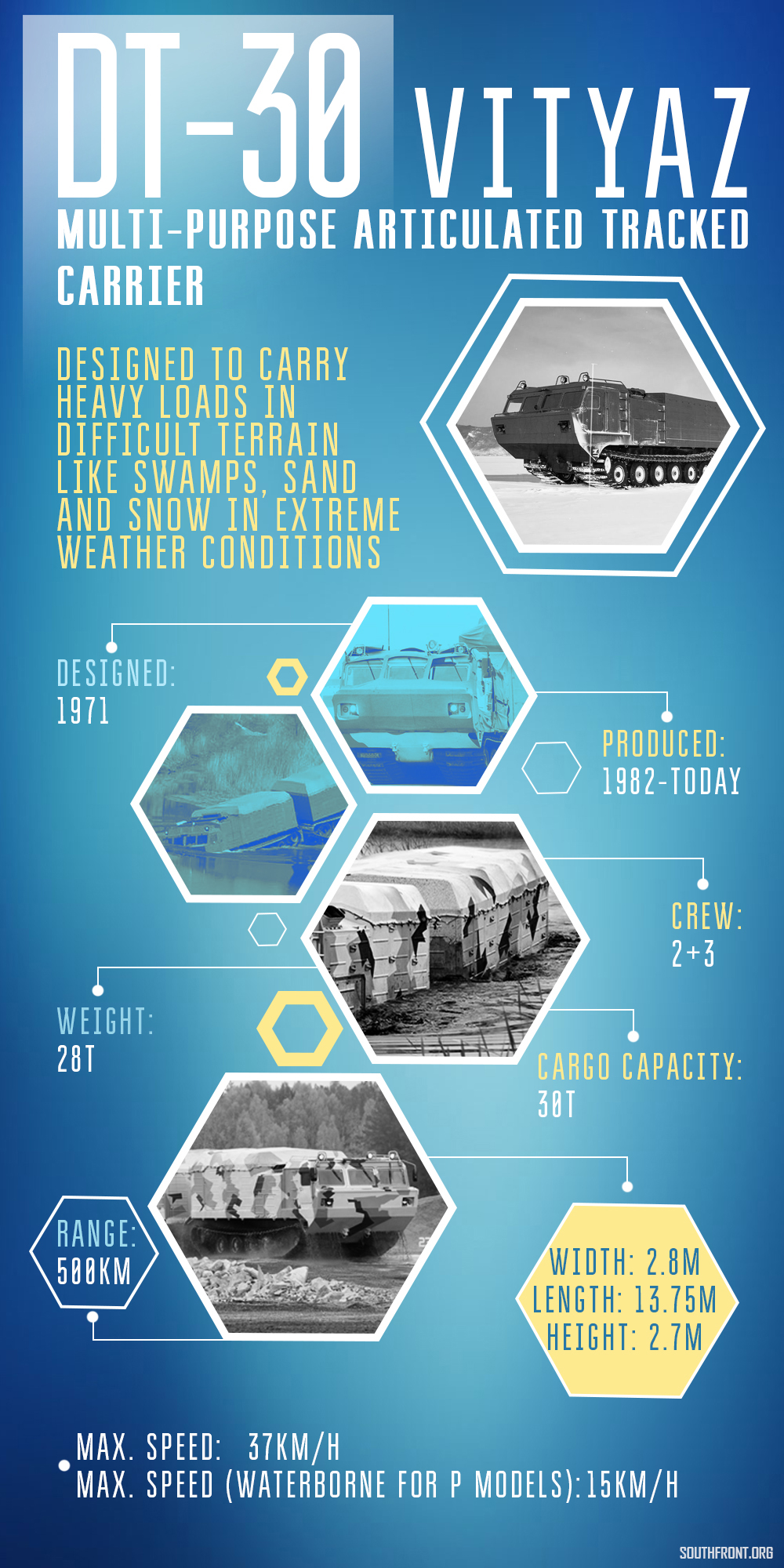 Russia's DT-30 Vityaz Multi-Purpose Articulated Tracked Carrier (Infographics)
